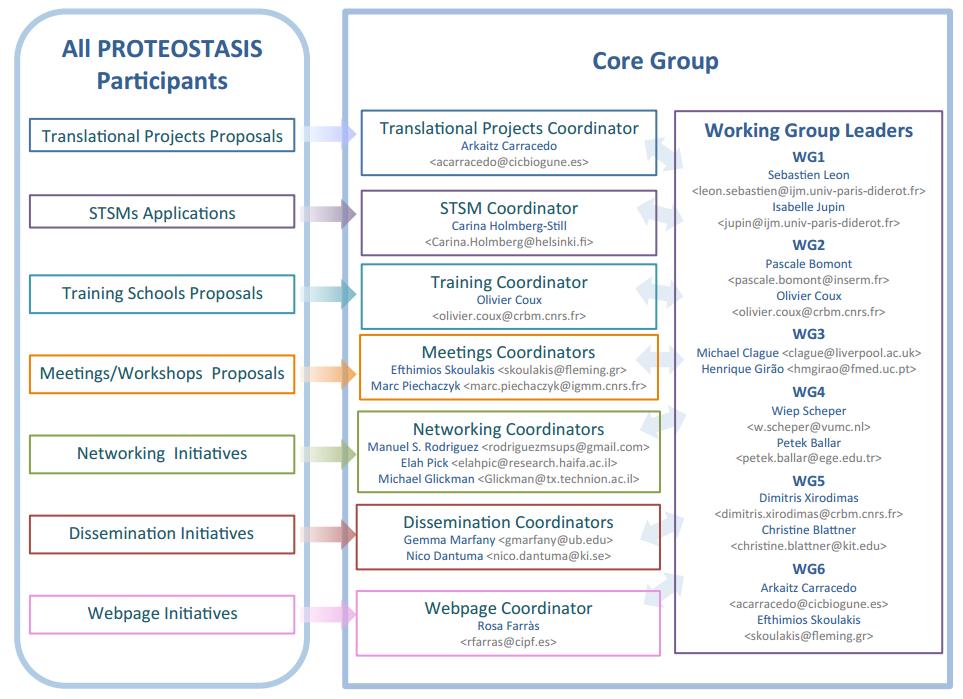 core_group_tasks